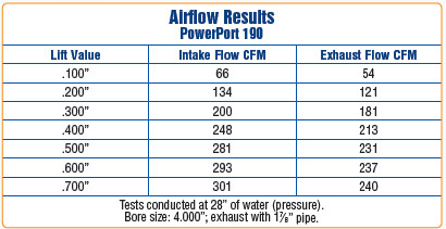 Airflow results
